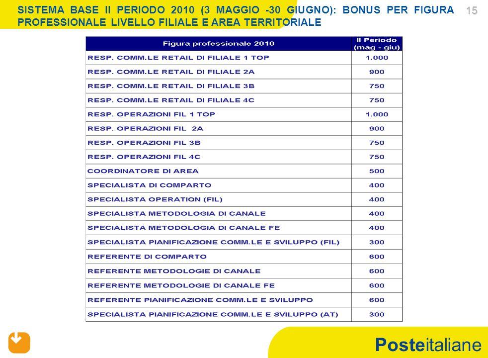 Posteitaliane 15 15 SISTEMA BASE II PERIODO 2010 (3 MAGGIO -30 GIUGNO): BONUS PER FIGURA PROFESSIONALE LIVELLO FILIALE E AREA TERRITORIALE