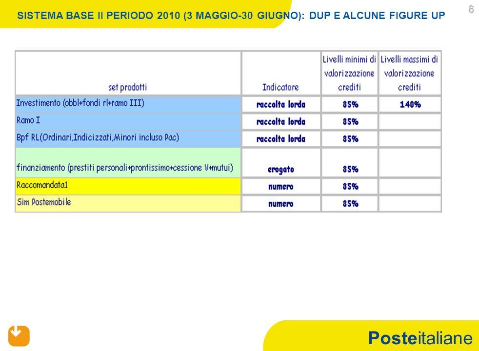 Posteitaliane 6 SISTEMA BASE II PERIODO 2010 (3 MAGGIO-30 GIUGNO): DUP E ALCUNE FIGURE UP