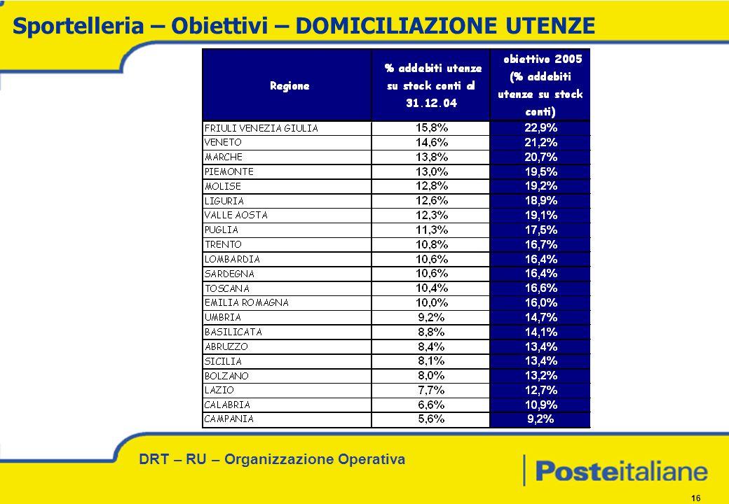 DRT – RU – Organizzazione Operativa 16 Sportelleria – Obiettivi – DOMICILIAZIONE UTENZE