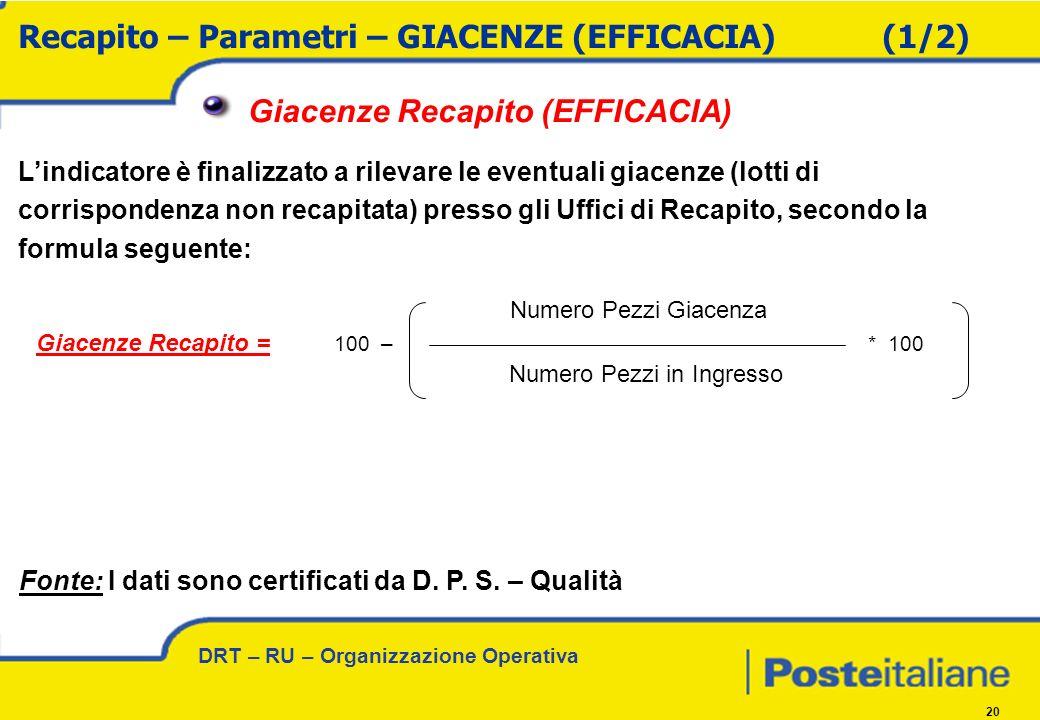 DRT – RU – Organizzazione Operativa 20 100 – * 100 Giacenze Recapito (EFFICACIA) Lindicatore è finalizzato a rilevare le eventuali giacenze (lotti di corrispondenza non recapitata) presso gli Uffici di Recapito, secondo la formula seguente: Recapito – Parametri – GIACENZE (EFFICACIA)(1/2) Giacenze Recapito = Numero Pezzi Giacenza Numero Pezzi in Ingresso Fonte: I dati sono certificati da D.