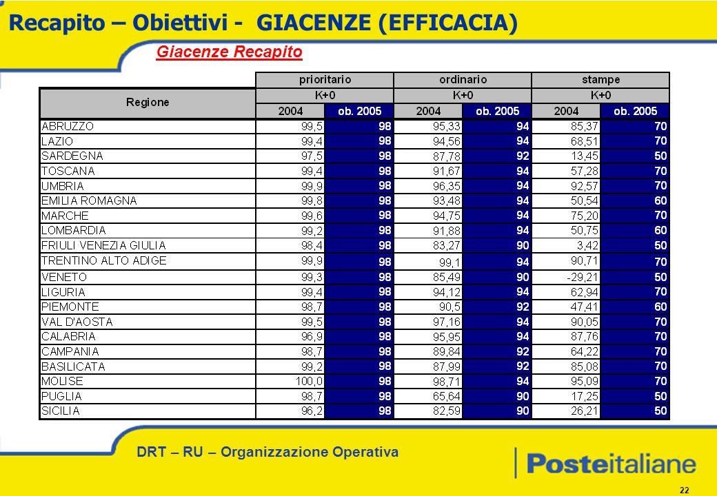 DRT – RU – Organizzazione Operativa 22 Recapito – Obiettivi - GIACENZE (EFFICACIA) Giacenze Recapito
