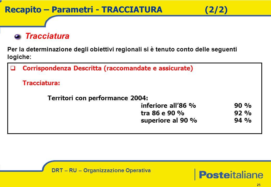 DRT – RU – Organizzazione Operativa 25 Recapito – Parametri - TRACCIATURA(2/2) Tracciatura Per la determinazione degli obiettivi regionali si è tenuto conto delle seguenti logiche: Corrispondenza Descritta (raccomandate e assicurate) Tracciatura: Territori con performance 2004: inferiore all86 %90 % tra 86 e 90 %92 % superiore al 90 %94 %