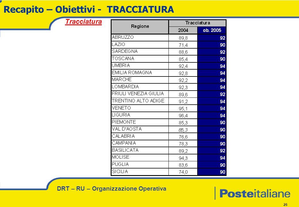 DRT – RU – Organizzazione Operativa 26 Recapito – Obiettivi - TRACCIATURA Tracciatura