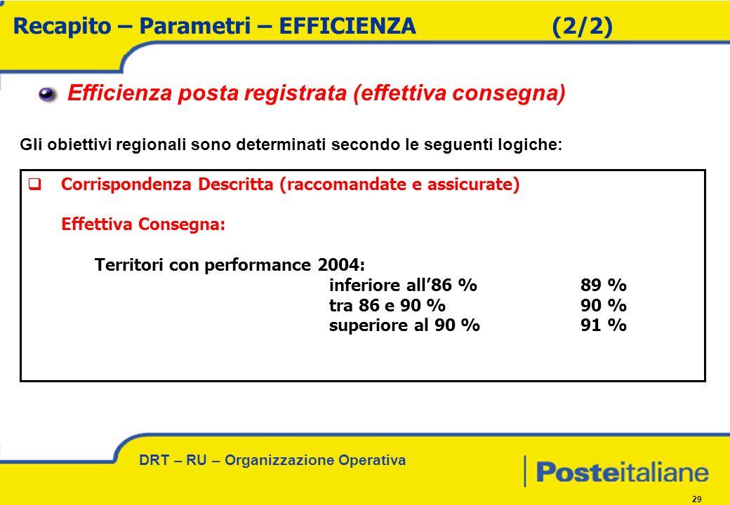DRT – RU – Organizzazione Operativa 29 Recapito – Parametri – EFFICIENZA (2/2) Efficienza posta registrata (effettiva consegna) Corrispondenza Descritta (raccomandate e assicurate) Effettiva Consegna: Territori con performance 2004: inferiore all86 %89 % tra 86 e 90 %90 % superiore al 90 %91 % Gli obiettivi regionali sono determinati secondo le seguenti logiche: