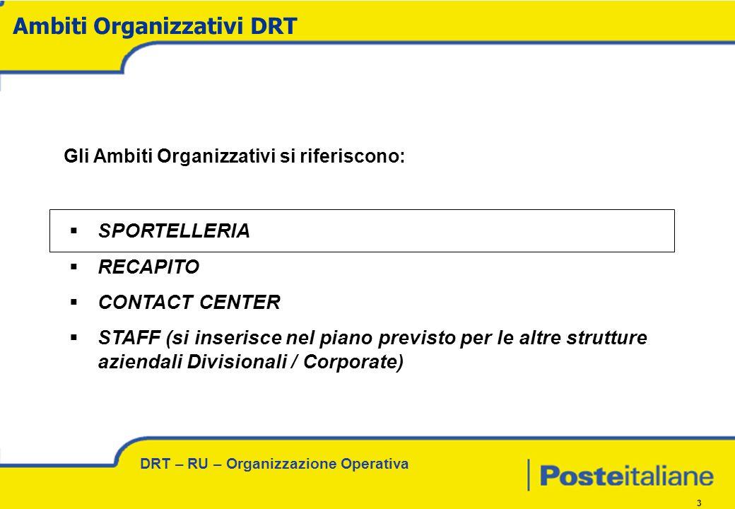 DRT – RU – Organizzazione Operativa 3 Gli Ambiti Organizzativi si riferiscono: SPORTELLERIA RECAPITO CONTACT CENTER STAFF (si inserisce nel piano previsto per le altre strutture aziendali Divisionali / Corporate) Ambiti Organizzativi DRT
