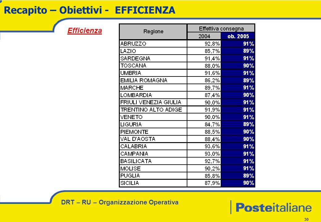 DRT – RU – Organizzazione Operativa 30 Recapito – Obiettivi - EFFICIENZA Efficienza