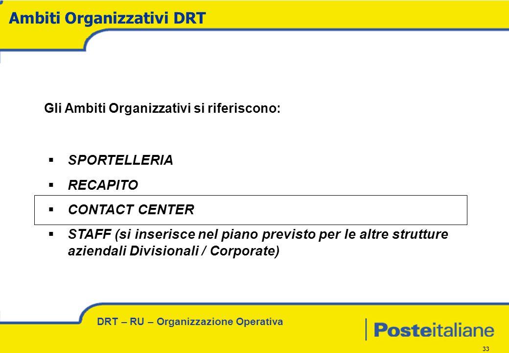DRT – RU – Organizzazione Operativa 33 Gli Ambiti Organizzativi si riferiscono: SPORTELLERIA RECAPITO CONTACT CENTER STAFF (si inserisce nel piano previsto per le altre strutture aziendali Divisionali / Corporate) Ambiti Organizzativi DRT