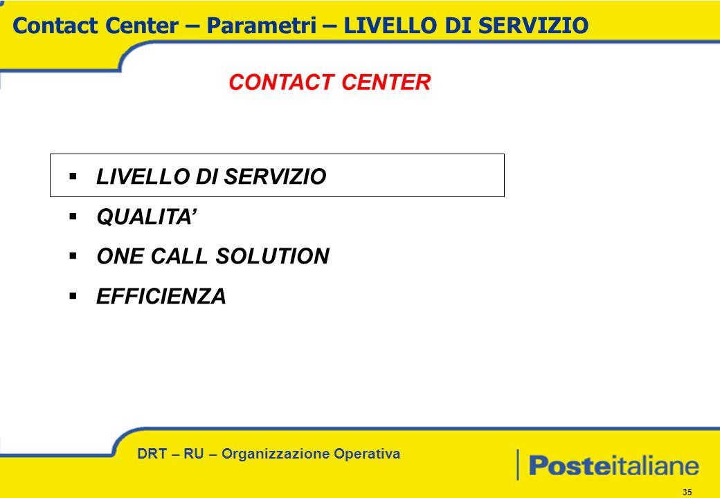 DRT – RU – Organizzazione Operativa 35 LIVELLO DI SERVIZIO QUALITA ONE CALL SOLUTION EFFICIENZA Contact Center – Parametri – LIVELLO DI SERVIZIO CONTACT CENTER