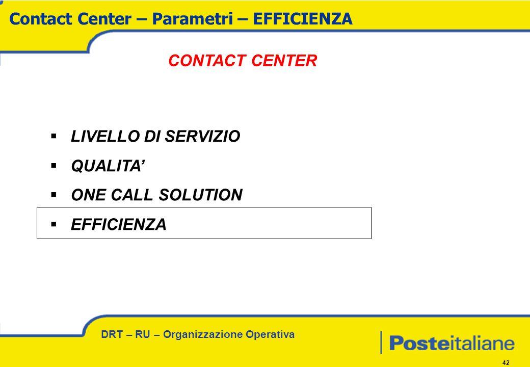 DRT – RU – Organizzazione Operativa 42 LIVELLO DI SERVIZIO QUALITA ONE CALL SOLUTION EFFICIENZA Contact Center – Parametri – EFFICIENZA CONTACT CENTER