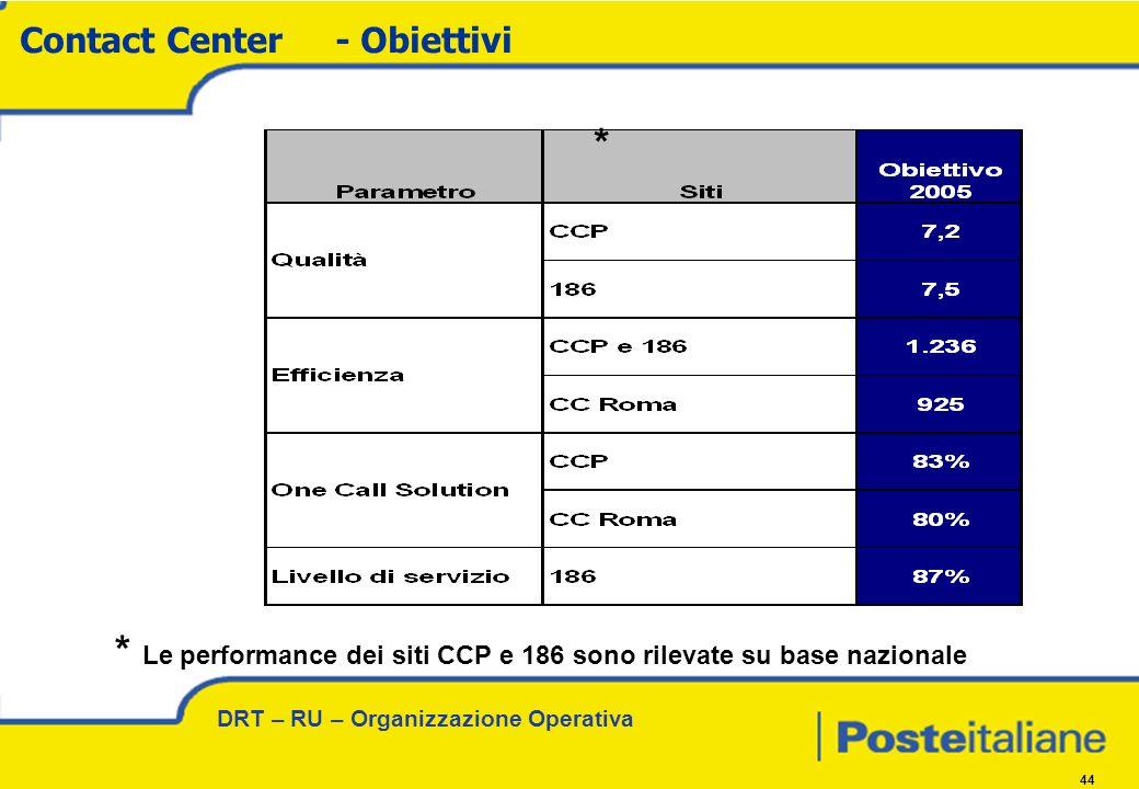 DRT – RU – Organizzazione Operativa 44 Contact Center- Obiettivi * * Le performance dei siti CCP e 186 sono rilevate su base nazionale