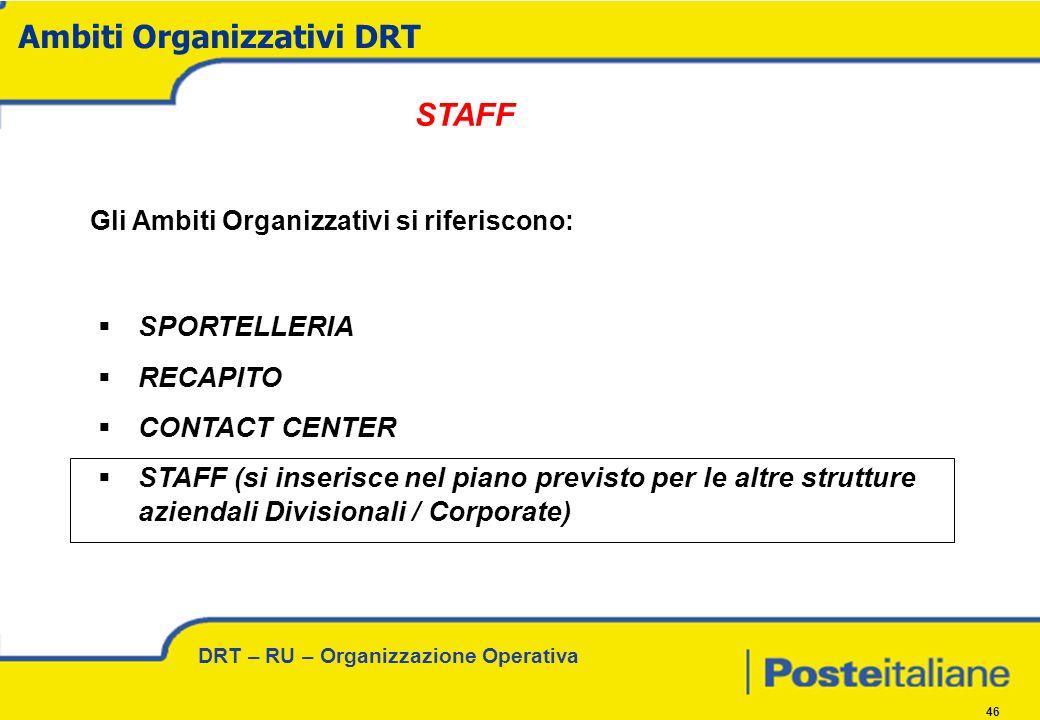 DRT – RU – Organizzazione Operativa 46 Gli Ambiti Organizzativi si riferiscono: SPORTELLERIA RECAPITO CONTACT CENTER STAFF (si inserisce nel piano previsto per le altre strutture aziendali Divisionali / Corporate) Ambiti Organizzativi DRT STAFF