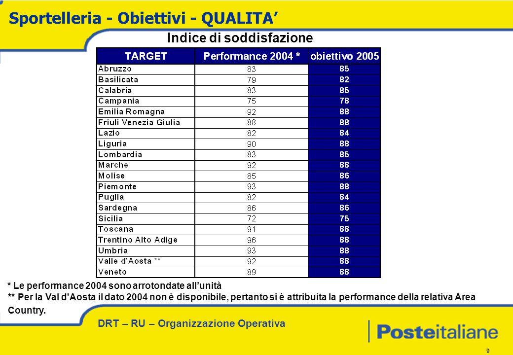 DRT – RU – Organizzazione Operativa 9 Indice di soddisfazione Sportelleria - Obiettivi - QUALITA * Le performance 2004 sono arrotondate allunità ** Per la Val d Aosta il dato 2004 non è disponibile, pertanto si è attribuita la performance della relativa Area Country.
