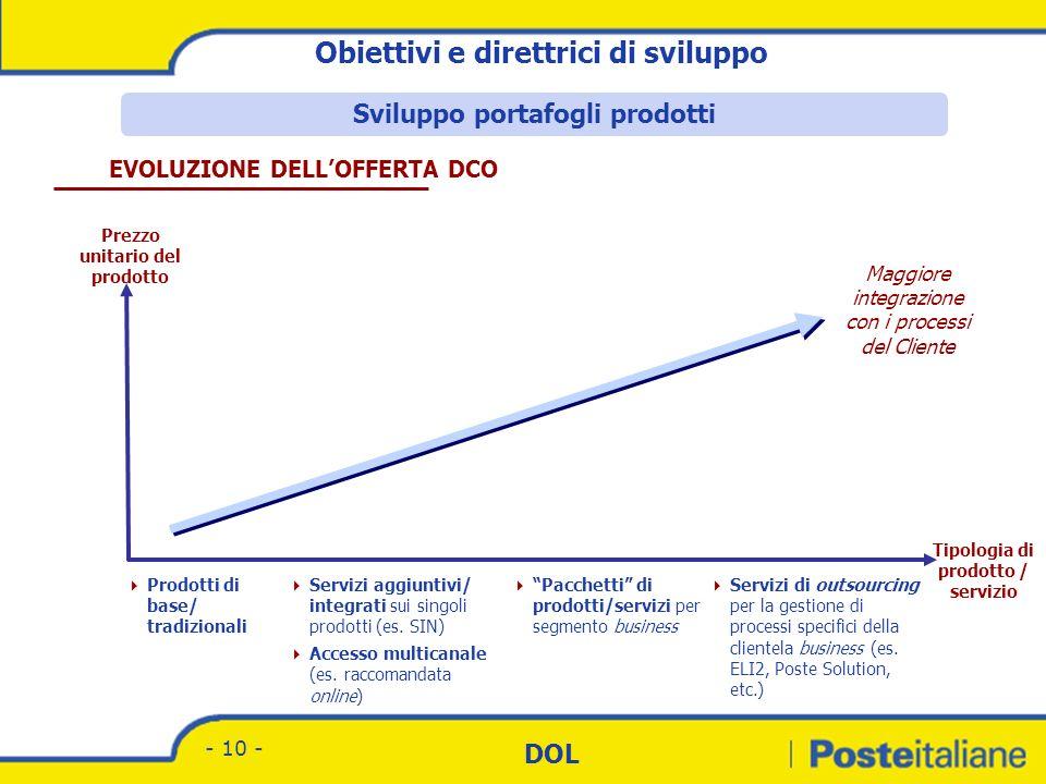 Divisione Corrispondenza - Marketing DOL - 9 - Sviluppo del concetto di INNOVAZIONE di PRODOTTO, fortemente orientato a una maggiore integrazione con