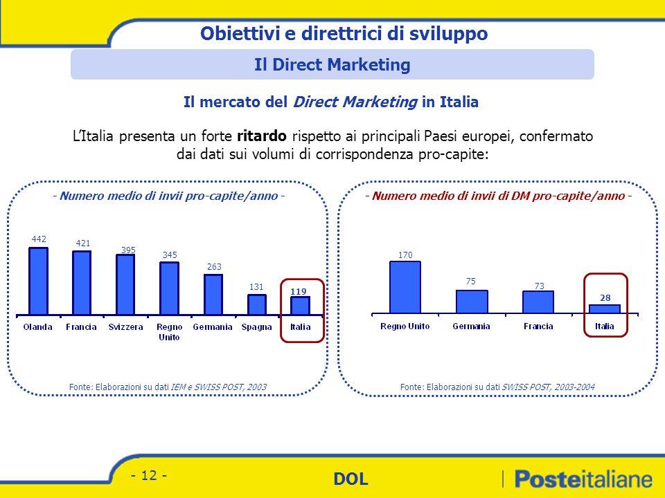 Divisione Corrispondenza - Marketing DOL - 11 - La Germania rappresenta il mercato più grande a livello europeo, con investimenti pari a quasi 29 mili
