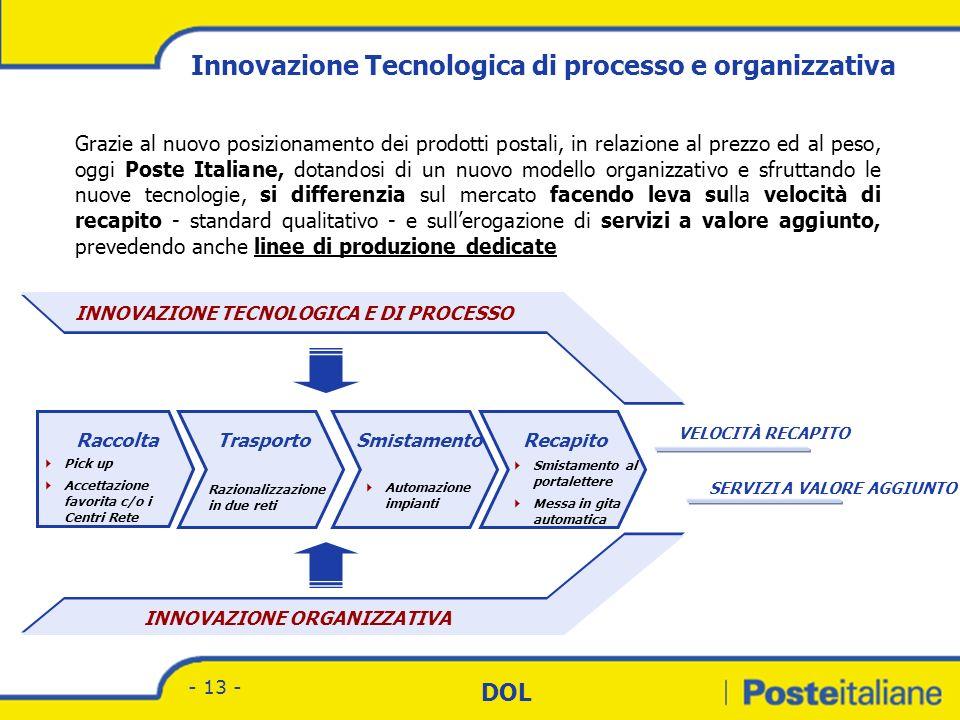 Divisione Corrispondenza - Marketing DOL - 12 - LItalia presenta un forte ritardo rispetto ai principali Paesi europei, confermato dai dati sui volumi