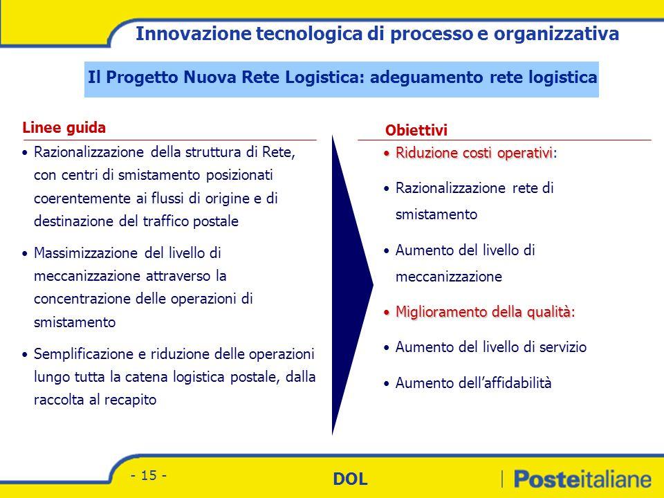 Divisione Corrispondenza - Marketing DOL - 14 - Il Progetto Nuova Rete Logistica: gli obiettivi Con il Progetto Nuova Rete Logistica Poste Italiane ha