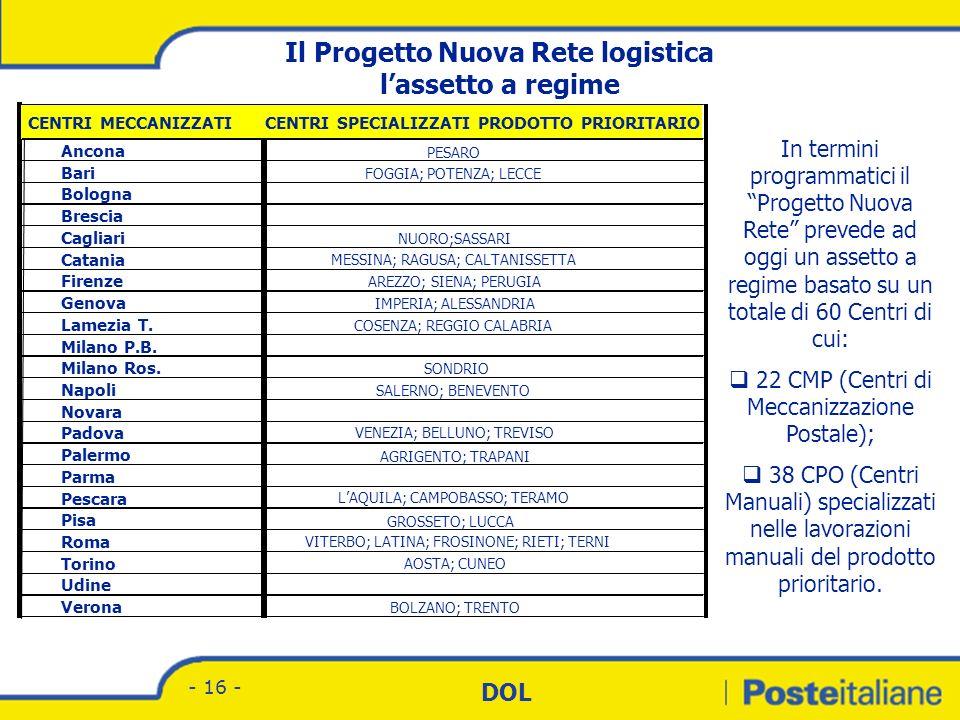 Divisione Corrispondenza - Marketing DOL - 15 - Obiettivi Linee guida Razionalizzazione della struttura di Rete, con centri di smistamento posizionati