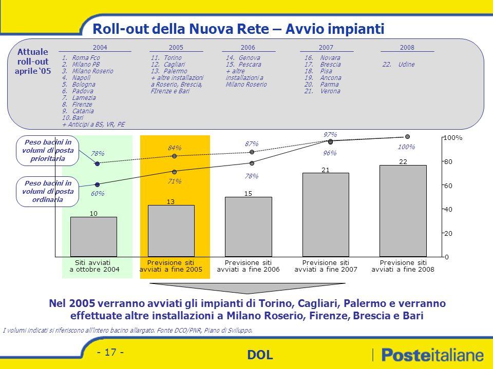 Divisione Corrispondenza - Marketing DOL - 16 - In termini programmatici il Progetto Nuova Rete prevede ad oggi un assetto a regime basato su un total