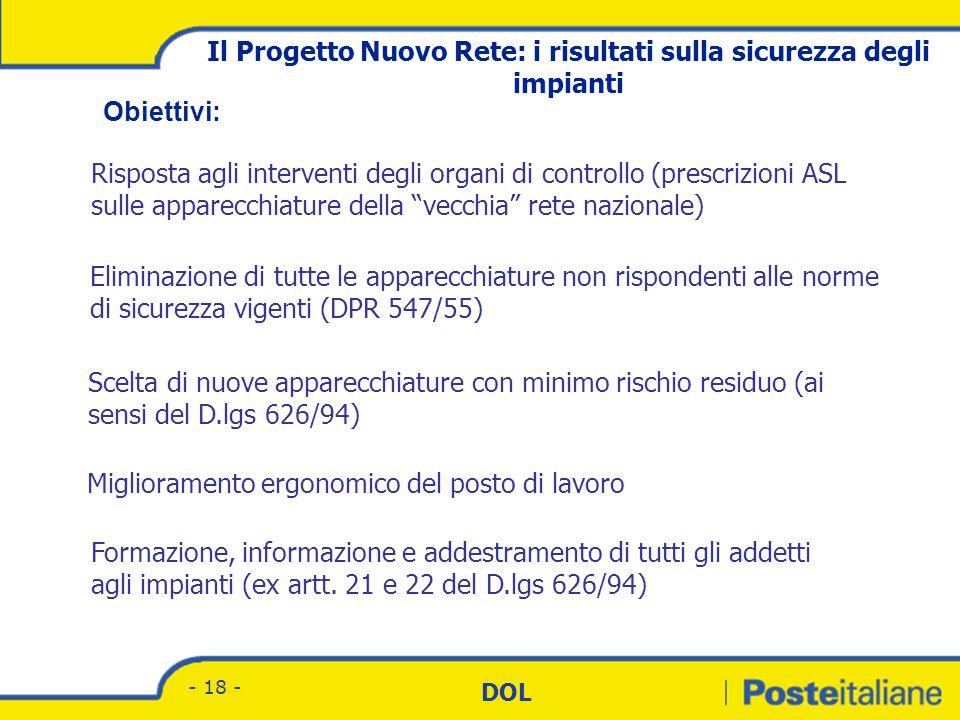 Divisione Corrispondenza - Marketing DOL - 17 - Roll-out della Nuova Rete – Avvio impianti Attuale roll-out aprile 05 1.Roma Fco 2.Milano PB 3.Milano