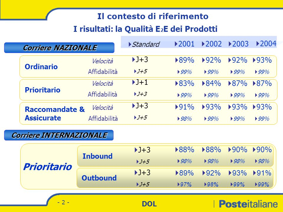 Divisione Corrispondenza - Marketing DOL - 2 - Prioritario Inbound Outbound Ordinario 2003 2002 2001 Standard J+1 J+3 Raccomandate & Assicurate Corriere NAZIONALE Corriere INTERNAZIONALE 89% 99% J+3 J+5 J+3 J+5 83% 99% 84% 99% 92% 99% 93% 99% 93% 99% 87% 99% 92% 99% 91% 98% J+3 J+5 J+3 J+5 88% 98% 90% 98% 88% 98% 92% 98% 93% 99% 89% 97% 2004 Velocità Affidabilità Velocità Il contesto di riferimento I risultati: la Qualità E 2 E dei Prodotti 93% 99% 87% 99% 93% 99% 90% 98% 91% 99%