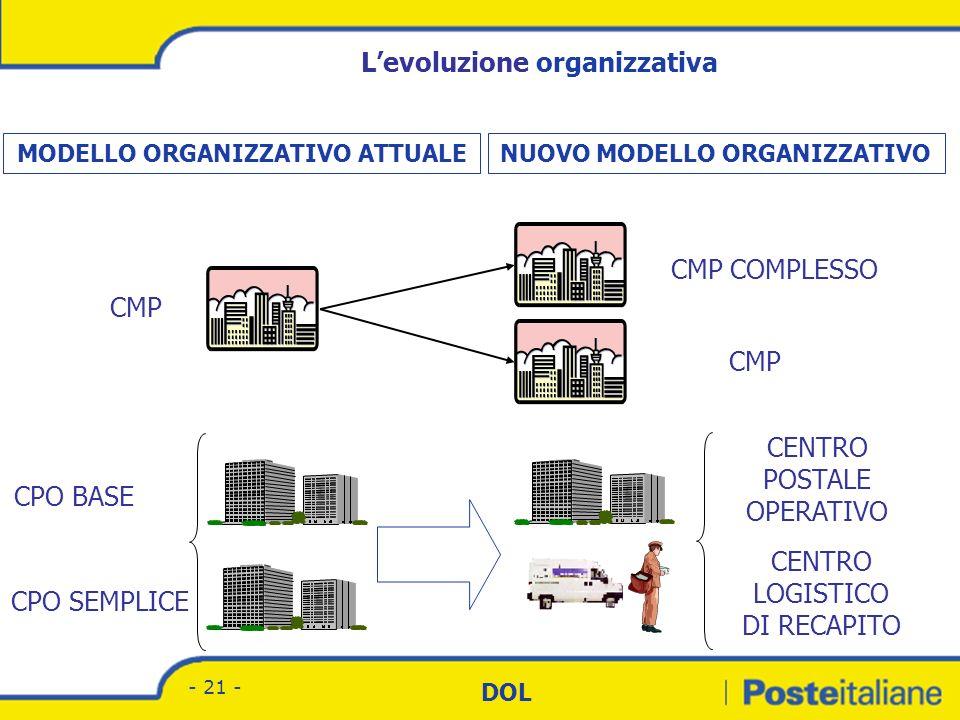 Divisione Corrispondenza - Marketing DOL - 20 - Obiettivo della nuova organizzazione dei Centri di Rete Postali Adeguare lattuale modello organizzativ