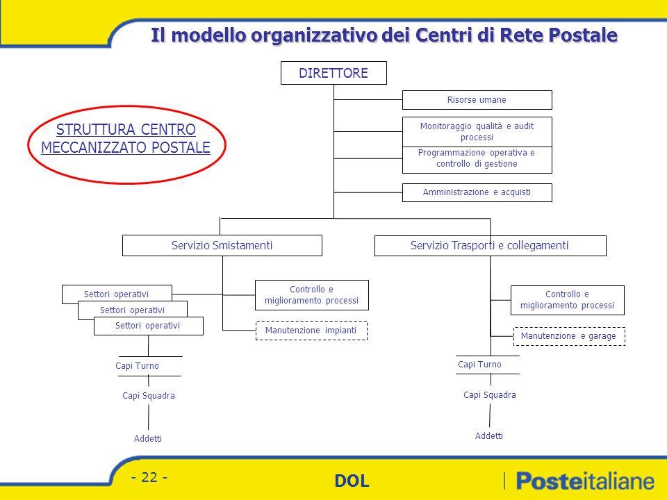 Divisione Corrispondenza - Marketing DOL - 21 - MODELLO ORGANIZZATIVO ATTUALE CMP NUOVO MODELLO ORGANIZZATIVO CMP COMPLESSO CMP CPO BASE CPO SEMPLICE