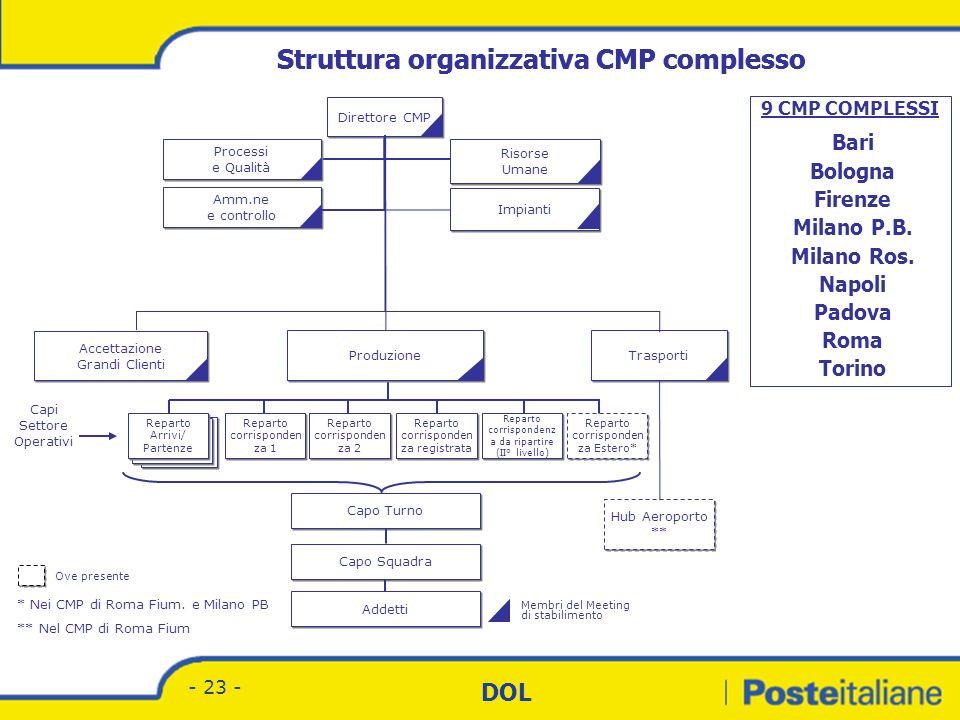 Divisione Corrispondenza - Marketing DOL - 22 - STRUTTURA CENTRO MECCANIZZATO POSTALE DIRETTORE Risorse umane Amministrazione e acquisti Programmazion