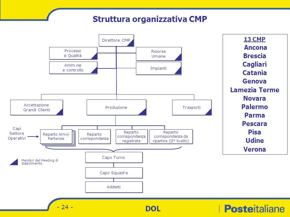 Divisione Corrispondenza - Marketing DOL - 23 - Struttura organizzativa CMP complesso Direttore CMP Capo Turno Capo Squadra Addetti Accettazione Grand