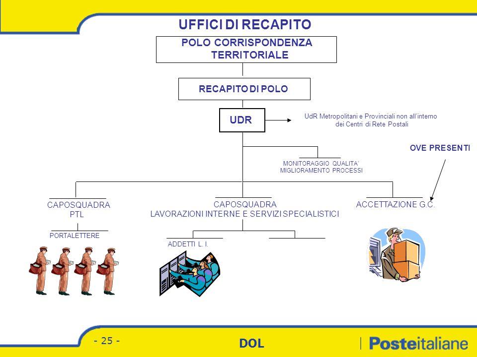 Divisione Corrispondenza - Marketing DOL - 24 - Struttura organizzativa CMP Direttore CMP Accettazione Grandi Clienti Accettazione Grandi Clienti Amm.