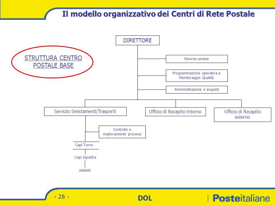 Divisione Corrispondenza - Marketing DOL - 25 - UFFICI DI RECAPITO ADDETTI L. I. PORTALETTERE ACCETTAZIONE G.C. CAPOSQUADRA PTL CAPOSQUADRA LAVORAZION