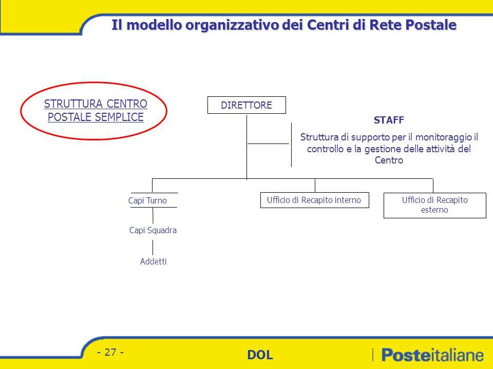 Divisione Corrispondenza - Marketing DOL - 26 - STRUTTURA CENTRO POSTALE BASE DIRETTORE Risorse umane Amministrazione e acquisti Programmazione operat