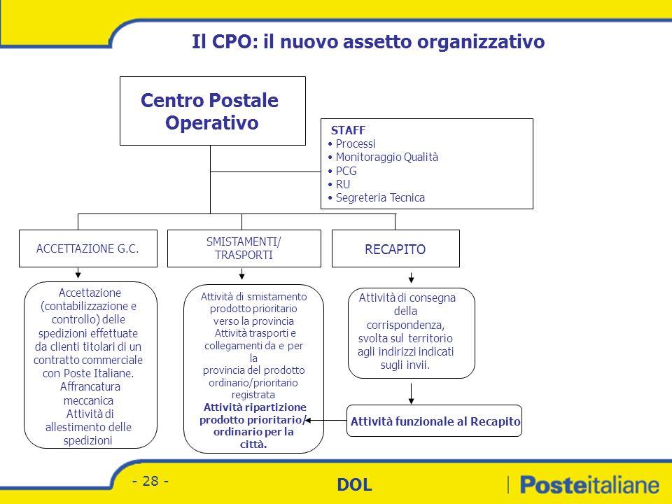 Divisione Corrispondenza - Marketing DOL - 27 - STRUTTURA CENTRO POSTALE SEMPLICE DIRETTORE Capi Turno Capi Squadra Addetti Il modello organizzativo d