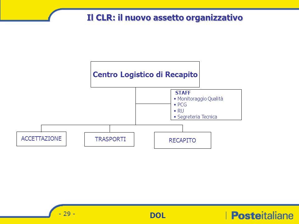 Divisione Corrispondenza - Marketing DOL - 28 - Il CPO: il nuovo assetto organizzativo Centro Postale Operativo STAFF Processi Monitoraggio Qualità PC