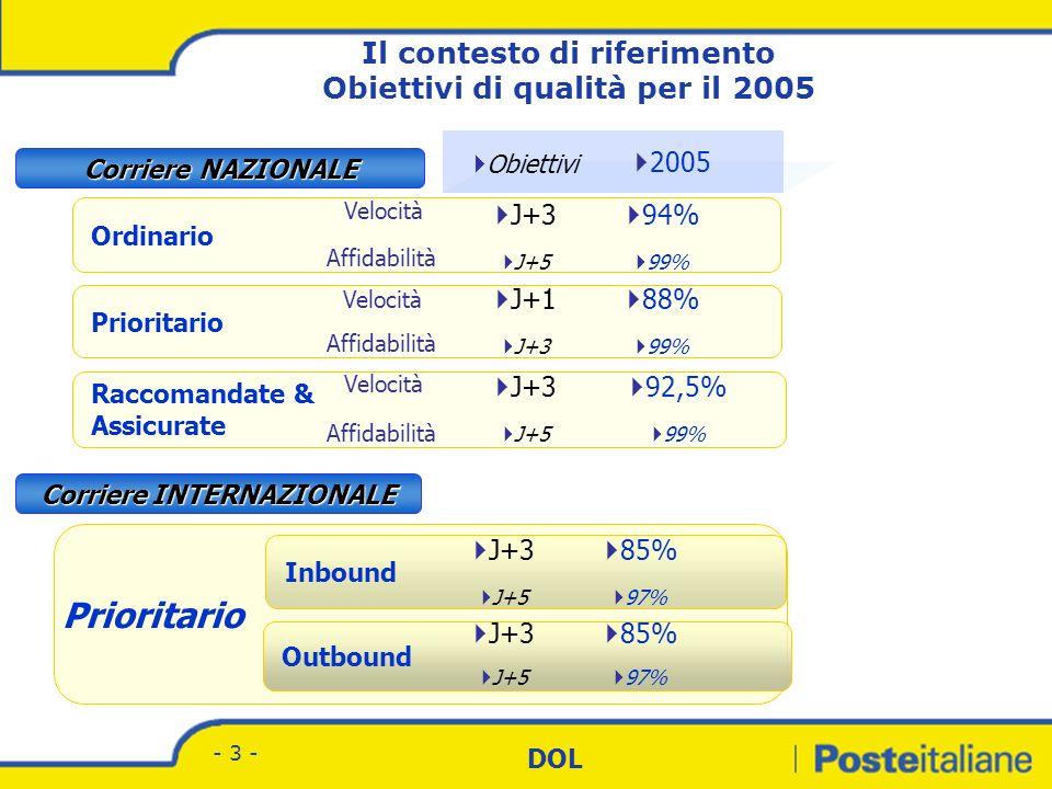 Divisione Corrispondenza - Marketing DOL - 3 - Prioritario Inbound Outbound Ordinario Obiettivi J+1 J+3 Raccomandate & Assicurate Corriere NAZIONALE Corriere INTERNAZIONALE J+3 J+5 J+3 J+5 J+3 J+5 J+3 J+5 88% 99% 94% 99% 85% 97% 85% 97% 2005 92,5% 99% Velocità Affidabilità Il contesto di riferimento Obiettivi di qualità per il 2005