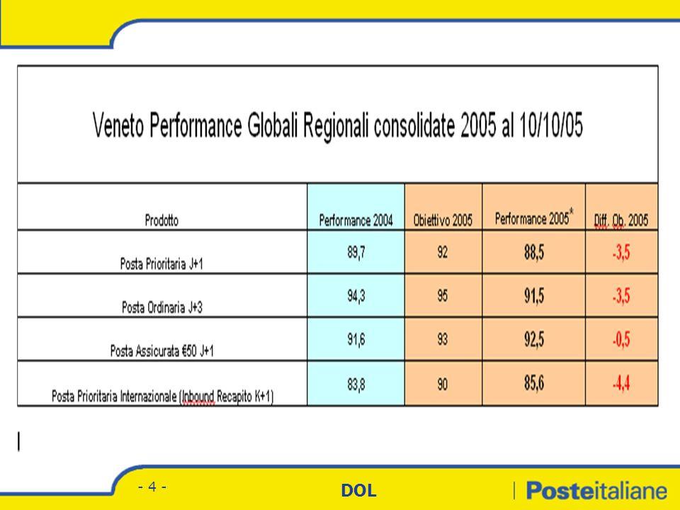 Divisione Corrispondenza - Marketing DOL - 3 - Prioritario Inbound Outbound Ordinario Obiettivi J+1 J+3 Raccomandate & Assicurate Corriere NAZIONALE C