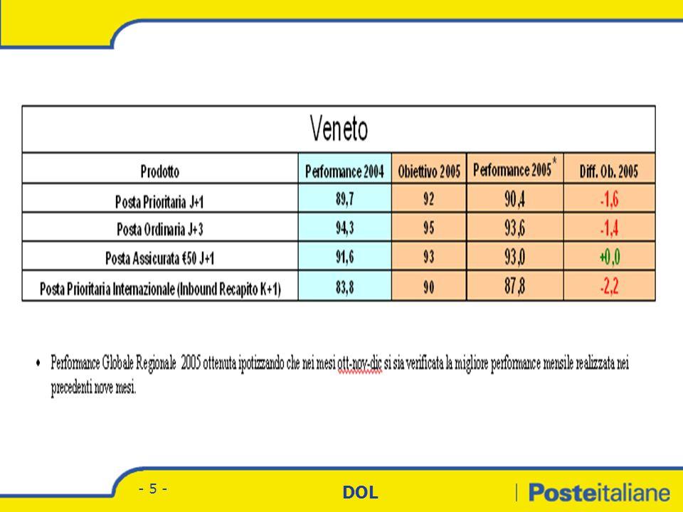 Divisione Corrispondenza - Marketing DOL - 25 - UFFICI DI RECAPITO ADDETTI L.