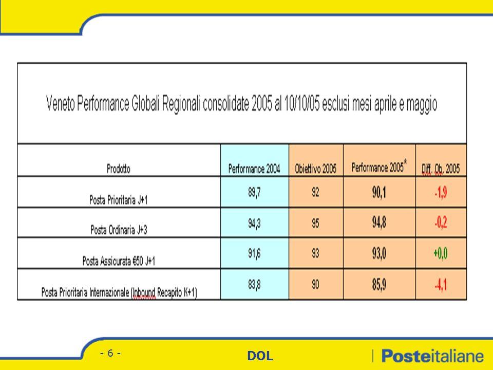 Divisione Corrispondenza - Marketing DOL - 16 - In termini programmatici il Progetto Nuova Rete prevede ad oggi un assetto a regime basato su un totale di 60 Centri di cui: 22 CMP (Centri di Meccanizzazione Postale); 38 CPO (Centri Manuali) specializzati nelle lavorazioni manuali del prodotto prioritario.