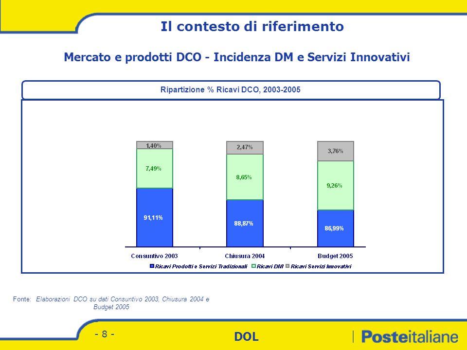 Divisione Corrispondenza - Marketing DOL - 8 - Mercato e prodotti DCO - Incidenza DM e Servizi Innovativi Fonte: Elaborazioni DCO su dati Consuntivo 2003, Chiusura 2004 e Budget 2005 Ripartizione % Ricavi DCO, 2003-2005 Il contesto di riferimento