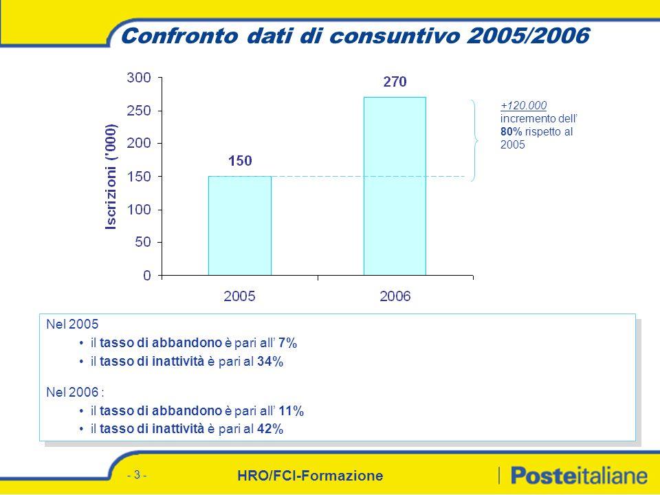 HRO/FCI-Formazione - 3 - Confronto dati di consuntivo 2005/2006 Nel 2005 il tasso di abbandono è pari all 7% il tasso di inattività è pari al 34% Nel 2006 : il tasso di abbandono è pari all 11% il tasso di inattività è pari al 42% Nel 2005 il tasso di abbandono è pari all 7% il tasso di inattività è pari al 34% Nel 2006 : il tasso di abbandono è pari all 11% il tasso di inattività è pari al 42% +120.000 incremento dell 80% rispetto al 2005