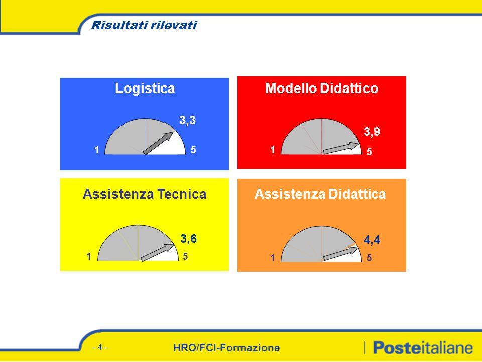HRO/FCI-Formazione - 4 - Risultati rilevati LogisticaModello Didattico 3,3 51 5 1 3,9 Assistenza TecnicaAssistenza Didattica 51 3,6 51 4,4