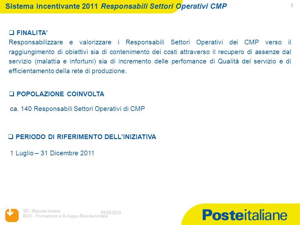 Servizi Postali Risorse Umane e Organizzazione 05/02/2014 Sistema incentivante 2011Responsabili Settori Operativi CMP