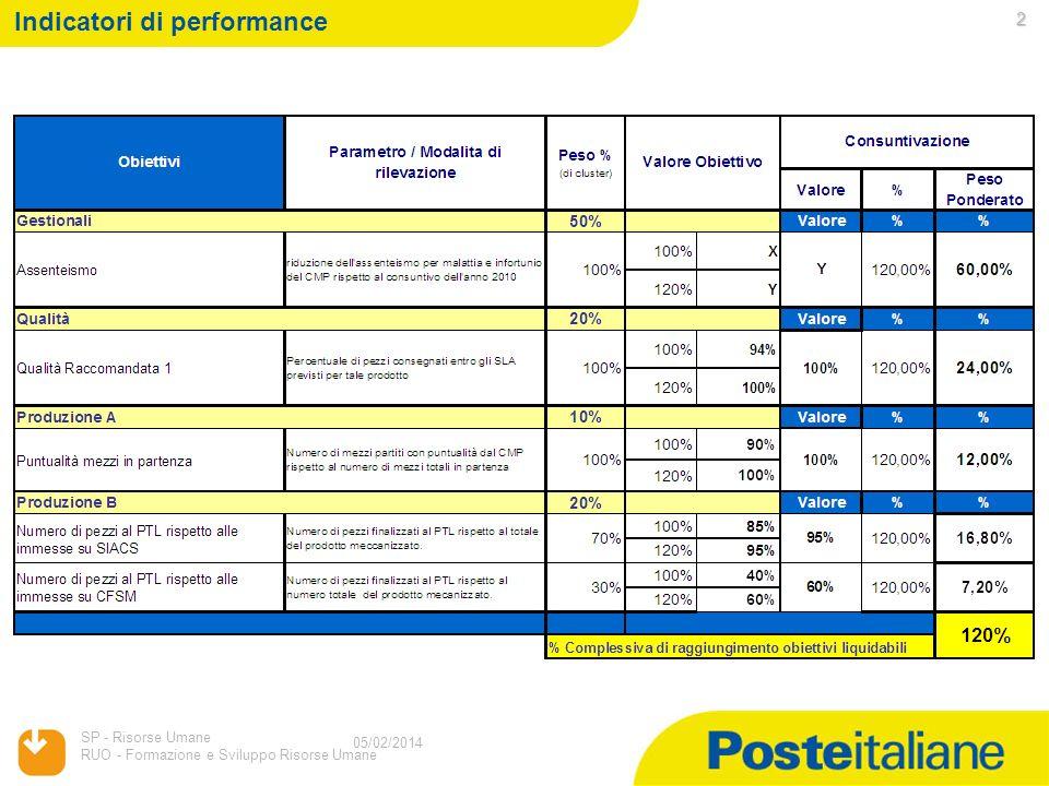 05/02/2014 SP - Risorse Umane RUO - Formazione e Sviluppo Risorse Umane 1 05/02/2014 Sistema incentivante 2011 Responsabili Settori Operativi CMP FINALITA POPOLAZIONE COINVOLTA PERIODO DI RIFERIMENTO DELLINIZIATIVA 1 Luglio – 31 Dicembre 2011 Responsabilizzare e valorizzare i Responsabili Settori Operativi dei CMP verso il raggiungimento di obiettivi sia di contenimento dei costi attraverso il recupero di assenze dal servizio (malattia e infortuni) sia di incremento delle perfomance di Qualità del servizio e di efficientamento della rete di produzione.