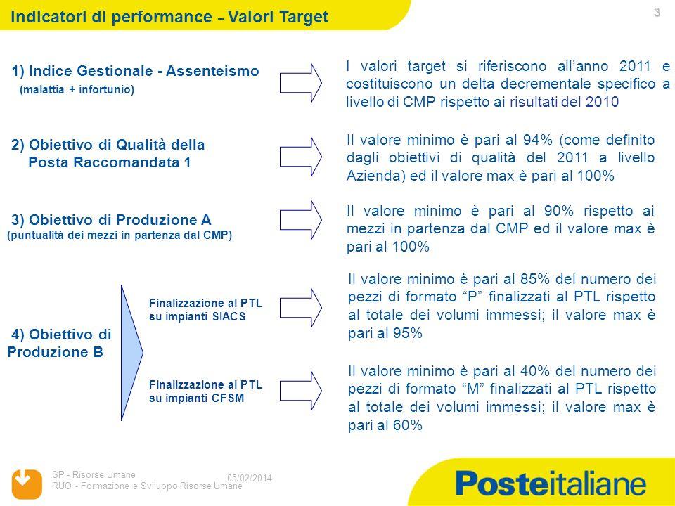 05/02/2014 SP - Risorse Umane RUO - Formazione e Sviluppo Risorse Umane 2 05/02/2014 Indicatori di performance