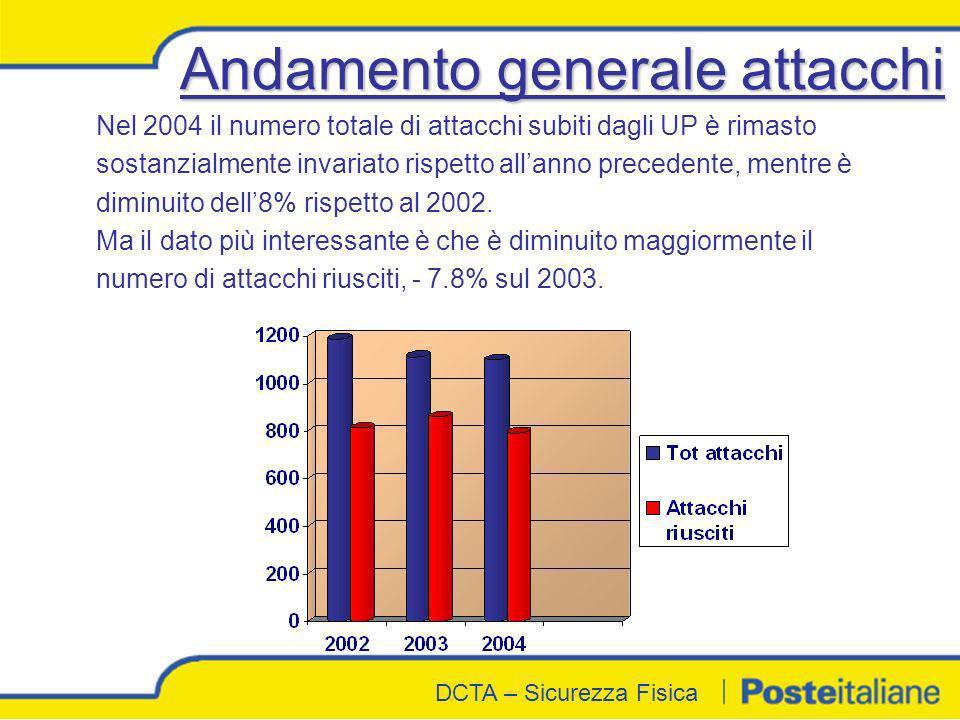 DCTA - Sicurezza Fisica DCTA – Sicurezza Fisica Andamento generale attacchi Nel 2004 il numero totale di attacchi subiti dagli UP è rimasto sostanzial