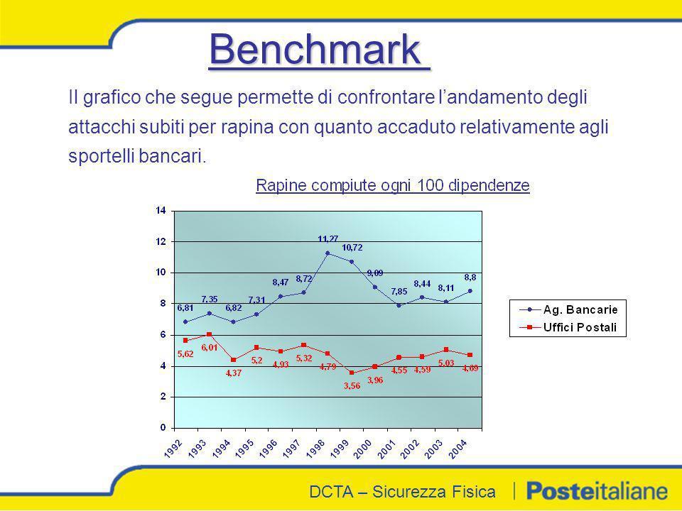 DCTA - Sicurezza Fisica DCTA – Sicurezza Fisica Benchmark Il grafico che segue permette di confrontare landamento degli attacchi subiti per rapina con
