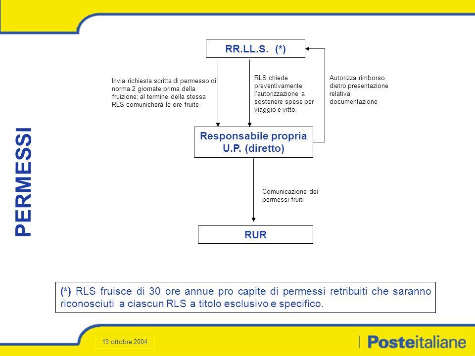 RR.LL.S. (*) Invia richiesta scritta di permesso di norma 2 giornate prima della fruizione; al termine della stessa RLS comunicherà le ore fruite PERM
