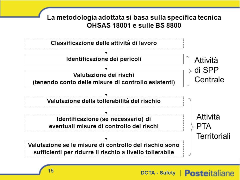 Identificazione (se necessario) di eventuali misure di controllo dei rischi Identificazione dei pericoli Valutazione dei rischi (tenendo conto delle m