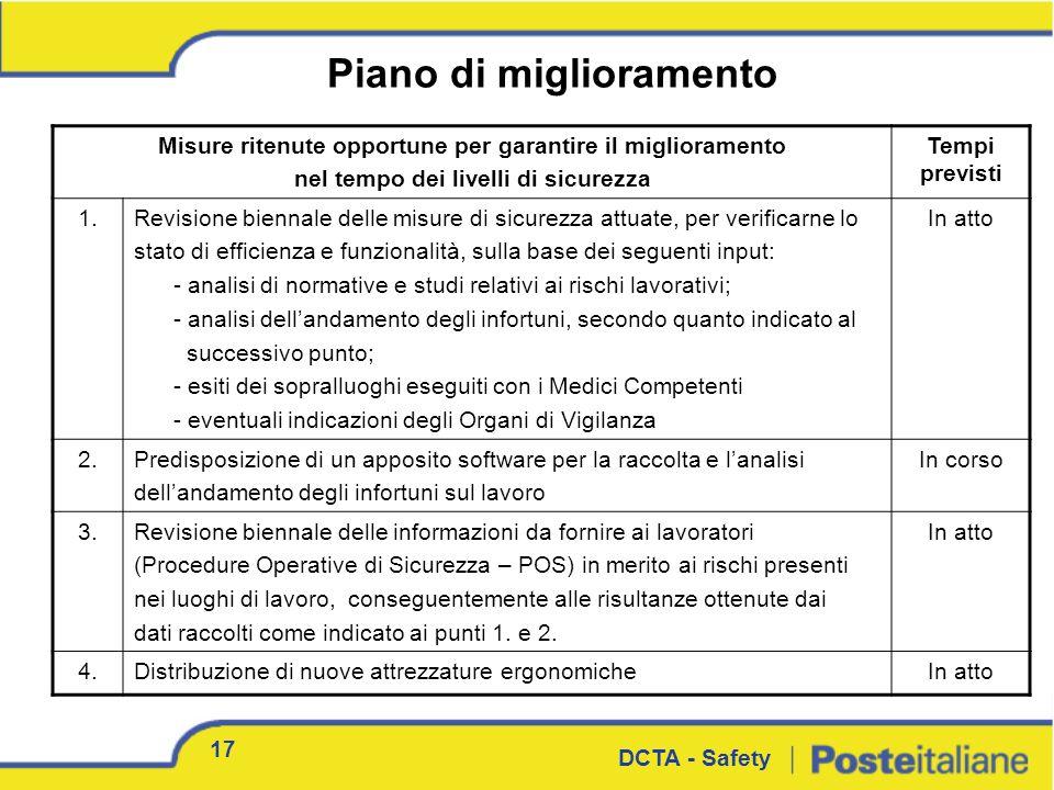 Piano di miglioramento 17 DCTA - Safety Misure ritenute opportune per garantire il miglioramento nel tempo dei livelli di sicurezza Tempi previsti 1.R