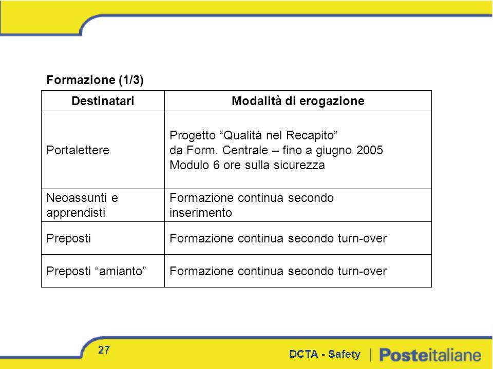 27 DCTA - Safety Formazione (1/3) Modalità di erogazioneDestinatari Portalettere Neoassunti e apprendisti Progetto Qualità nel Recapito da Form. Centr