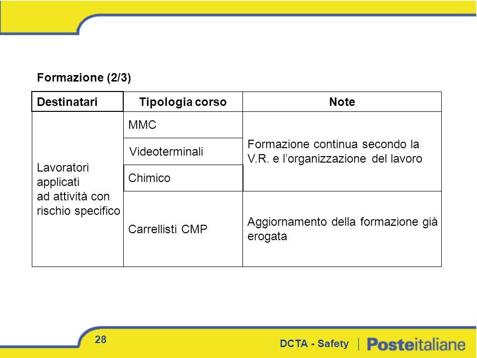 Formazione (2/3) Destinatari Tipologia corsoNote Lavoratori applicati ad attività con rischio specifico MMC Formazione continua secondo la V.R. e lorg